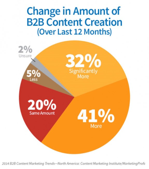 CONTENT MARKETING INSTITUTE PIE GRAPH