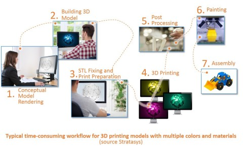 1_Typical_3D_Printing_Workflow